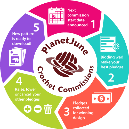 infographic: the 5-step PlanetJune Commissions cycle